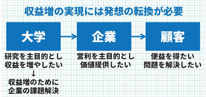 univ_process4